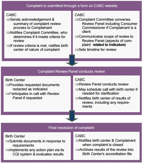 Commission for the Accreditation of Birth Centers | AMC